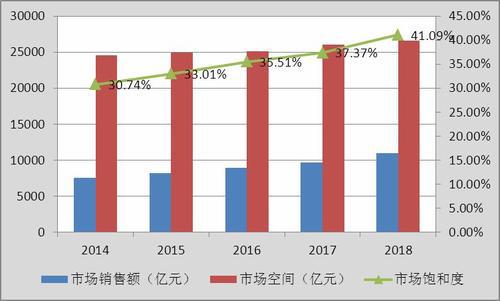 环保工程市场饱和了吗 2020年环保工程行业发展前景及现状分析
